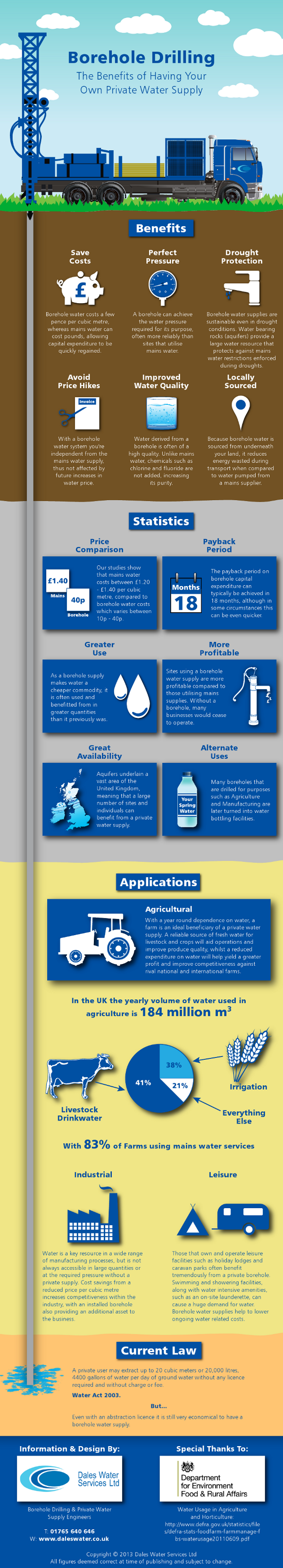 Benefits-of-having-a-Borehole600px